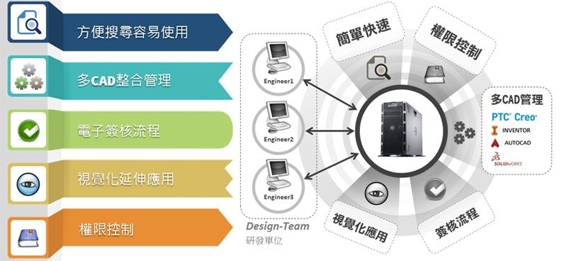 Windchill PDM Essentials 小而美的產品資料管理系統