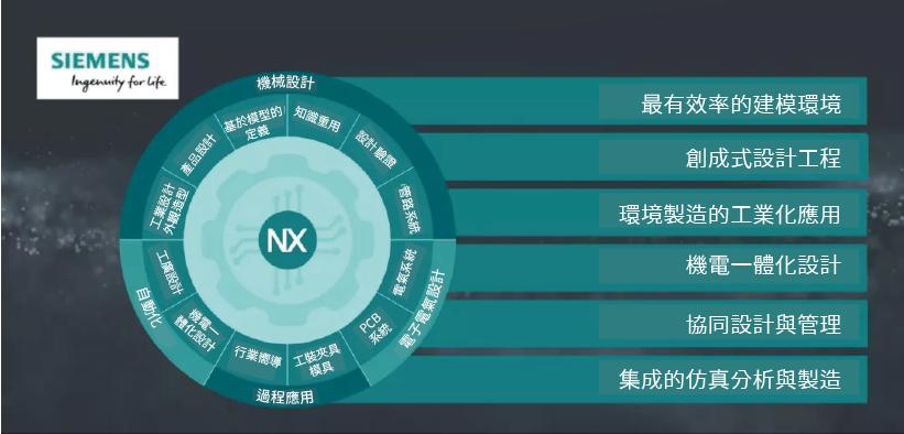 數位化產品研發平臺NX